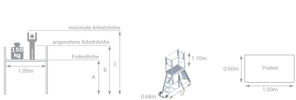 Schema - fahrbare Plattform Überstieg