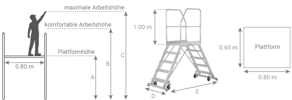 Schema der Plattform Überstieg