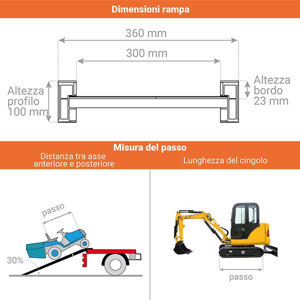 schema rampa carico m100
