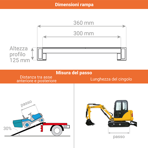 schema rampa carico m125s