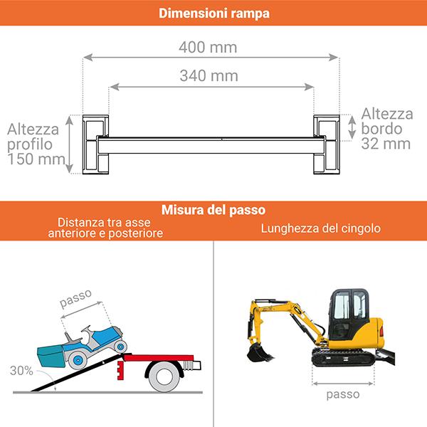 schema rampa carico m150