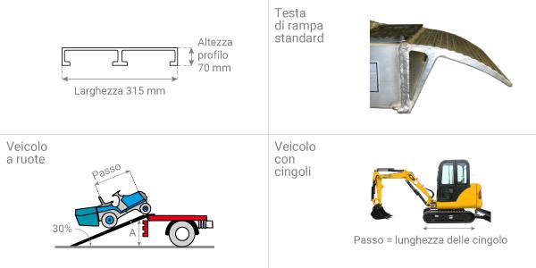 Schema del paio di rampe da carico