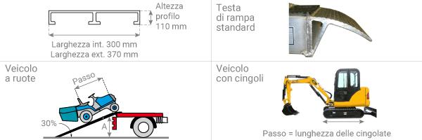 schema della rampa da carico con bordi