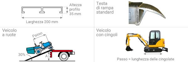 schema della rampa di carico 67