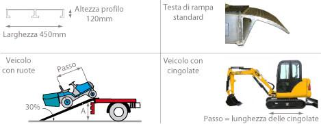 Schema della rampa da carico 29T