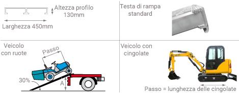 Schema della rampa da carico 50T