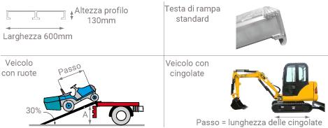 Schema della rampa da carico 58T