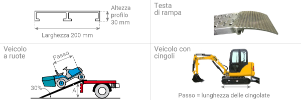 schema della rampa da carico ad uso domestico