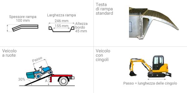 schema della rampa di carico m050