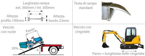 schema della rampa da carico m100