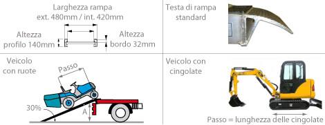 schema della rampa da carico m140