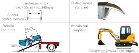 schema della rampa da carico m150s