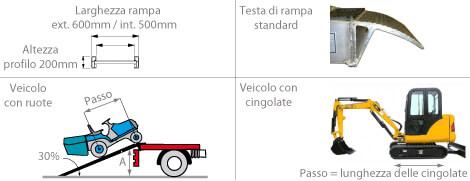 schema rampa carico m200s
