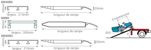 schema rampe M040B2 M040B3 M SH