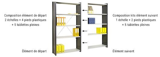 Composition rayonnage modulable bureau