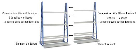 composition rayonnage vertical 2 cotés