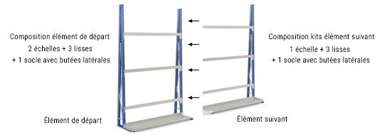 Composition d'un kit rayonnage verticale