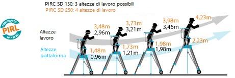 schema della scala a castello telescopica