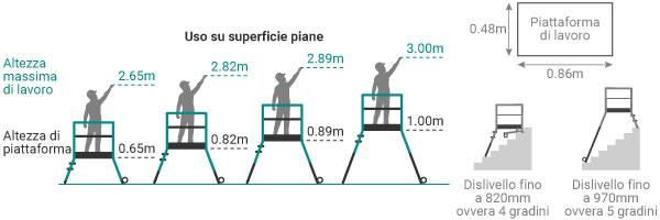 schema della scala a castello zoppa