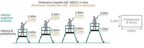 schema della scala a castello