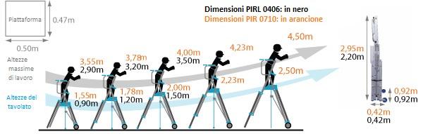 Schema scala solide grande altezza