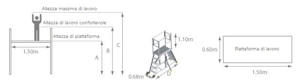 schema della scala a castello con ruote