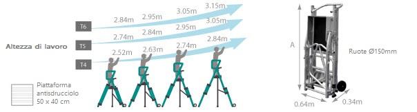 schema della scala a castello tandemp