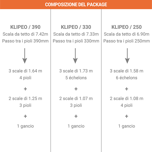 composizione package KLIPEO