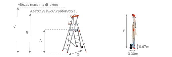 schema della scala mobile