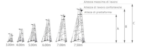 schema della scala aerea