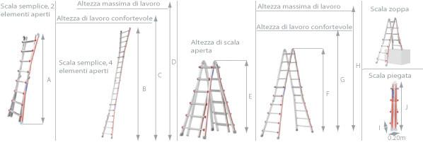 Schema della scala multiposizione 4 tronchi