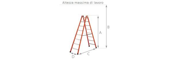 Schema della scala doppia isolante.