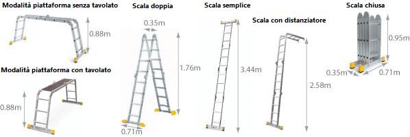 Schema della scala multiposizione