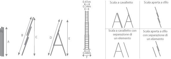 schema della scala multiuso