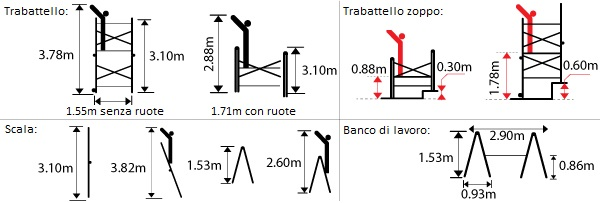 schema della scala con piattaforma