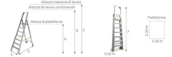 Schema della scala con ruote