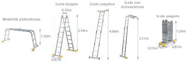 schema della scala snodata