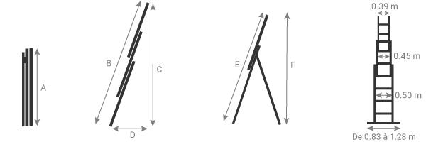 schema della scala zoppa