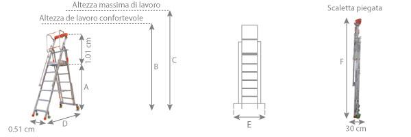 Schema della scala a castello cta