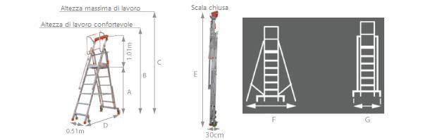 schema della scala piattaforma