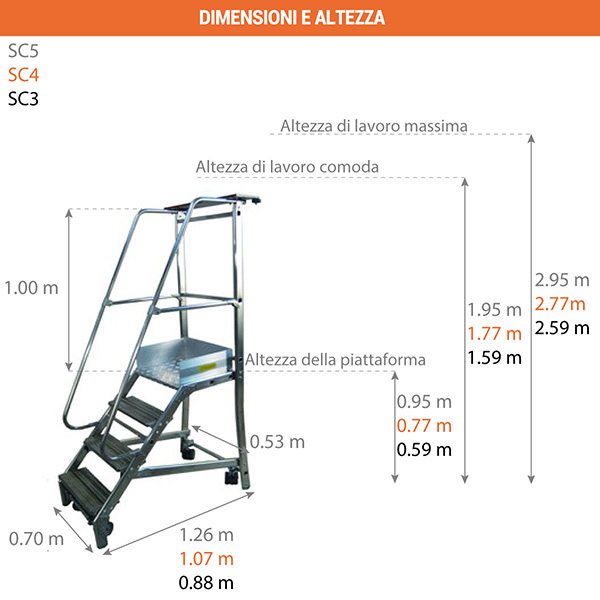 schema scaletta ruote SC3