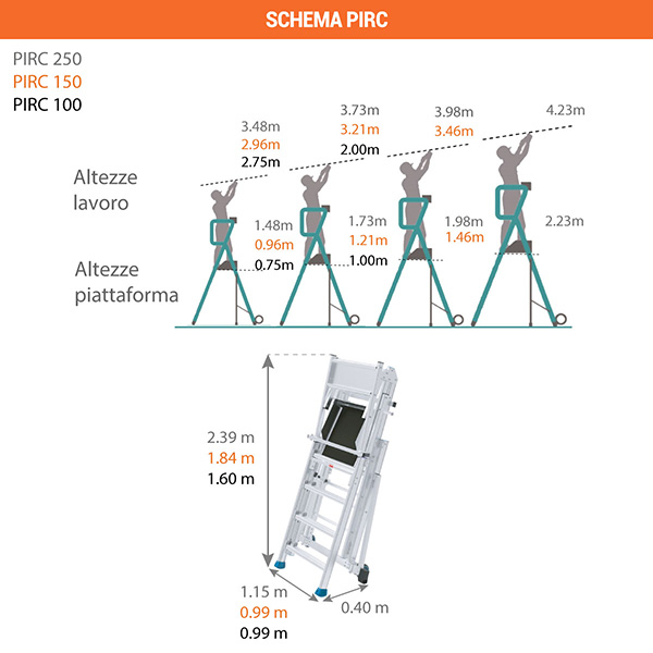 schema scaletta telescopica pirc