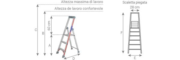 schema della scaletta 4026