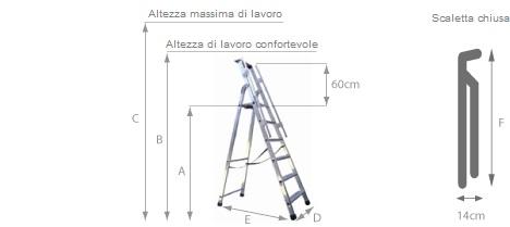 schema della scaletta domestica