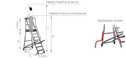 schema della scaletta