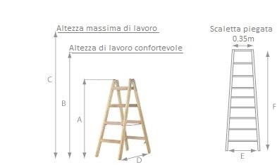 schema della scaletta doppia in legno