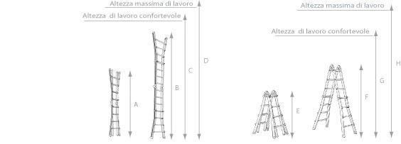 schema della scaletta doppia hymer
