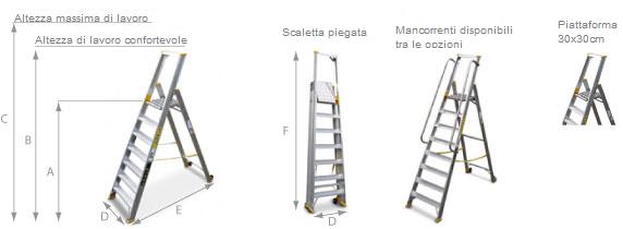 schema della scaletta industriale 9300