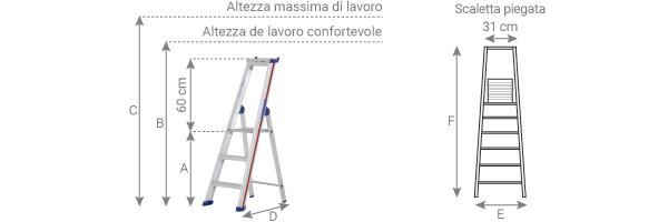 schema della scaletta per professionisti