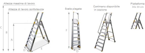 schema della scaletta con ruote